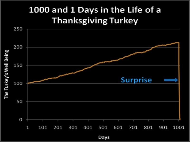 Are We In A Turkey Market?